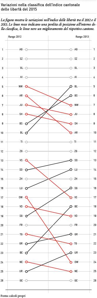 2015-12_Rangverschiebungen im Freiheitsindex_IT_330px
