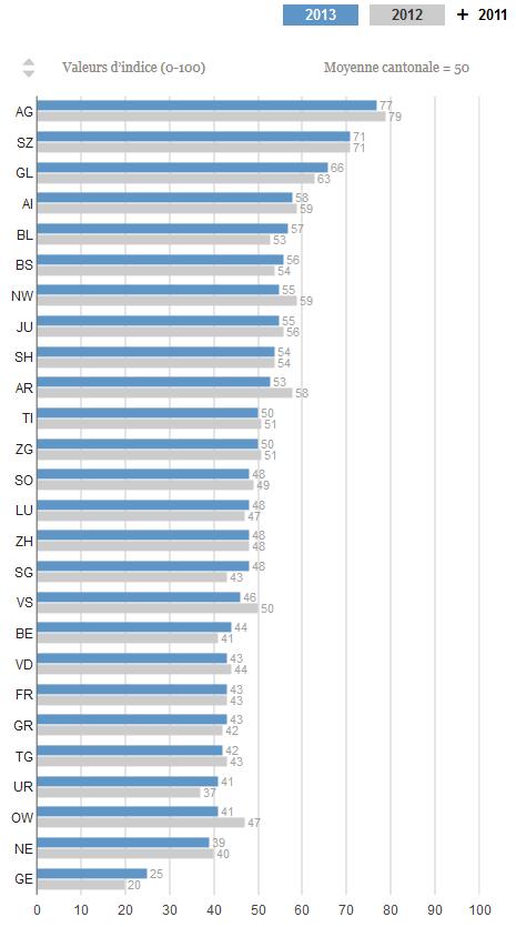 indice_de_liberté_classement