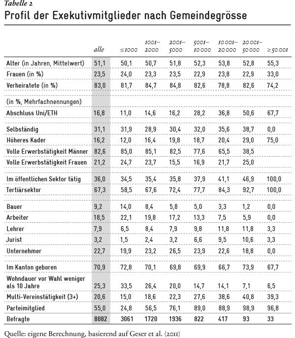 Profil der Exekutivmitglieder nach Gemeindegrösse | Avenir Suisse