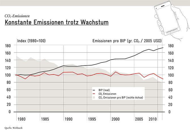 2016_03_Blogwachstum_CO2_Emissionen_DE_670px