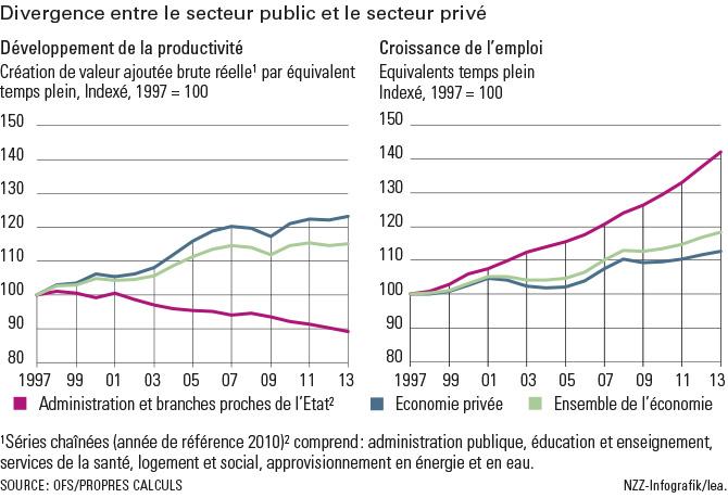 Graphique divergence entre secteurs privé et public