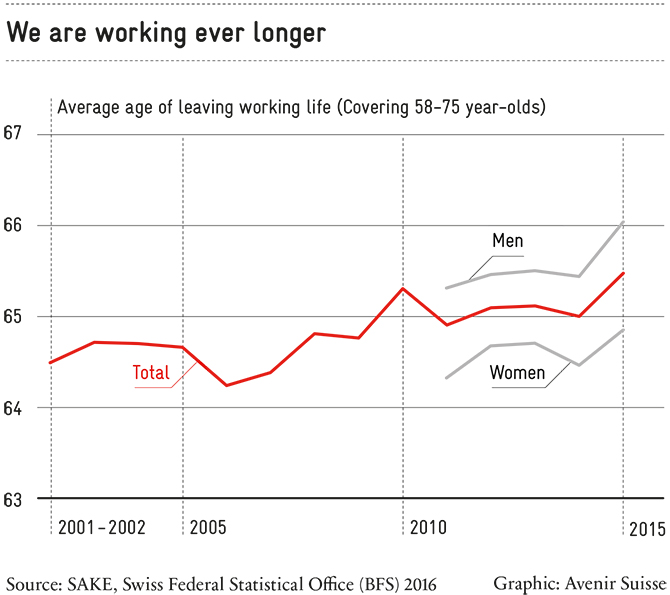 Older workers: The average age of leaving working life is rising in Switzerland