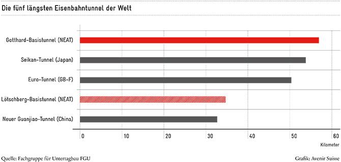 Mobility Pricing: Die 5 längsten Eisenbahntunnel der Welt