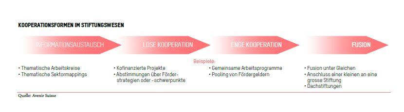 Kooperationsformen im Stiftungswesen