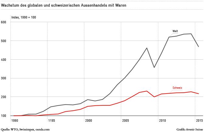 Wachstum der Aussenhandels mit Waren | Avenir Suisse