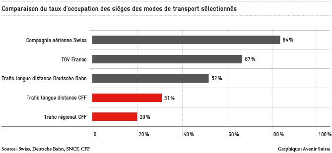 Sitzplatzauslastung ausgewählter Verkehrsträger_FR_670px-1