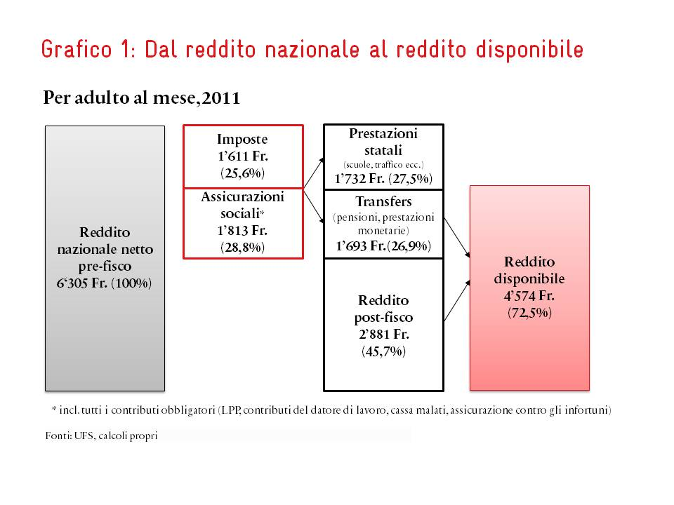 Dal reddito nazionale al reddito disponibile | Avenir Suisse