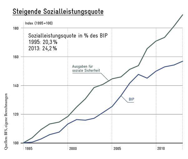 Steigende Sozialleistungsquoten