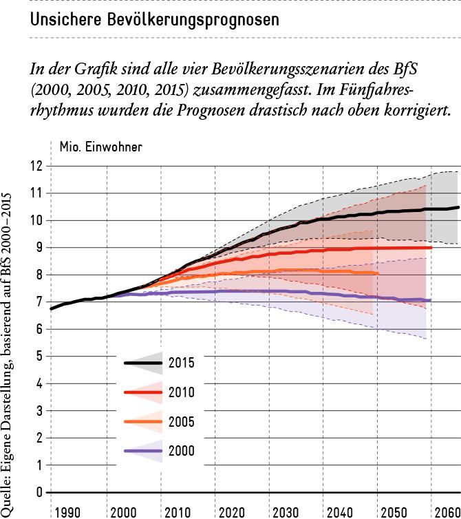 Trügerische Sicherheit bei Bevölkerungsprognosen | Avenir Suisse