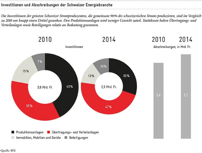 Beteiligungen an Stromunternehmen: Investitionen und Abschreibungen der Schweizer Energiebranche | Avenir Suisse