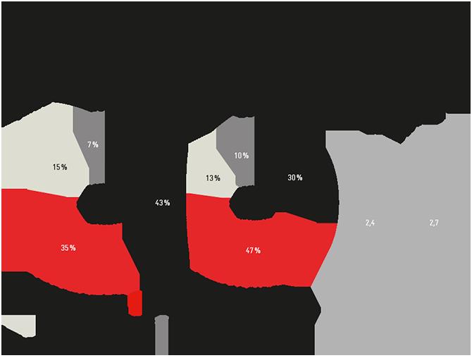 Investissements et amortissements du secteur énergétique suisse