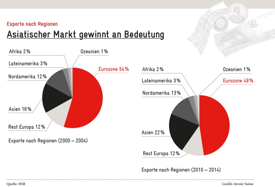 Blog_Frankenstärke_Exporte-Regionen_DE