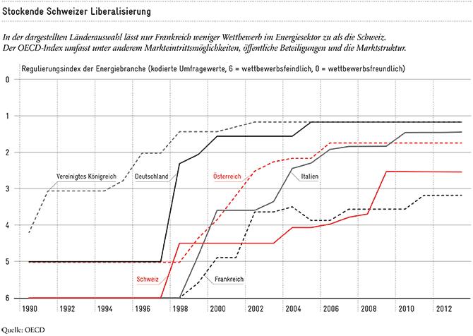 Stockende Schweizer Strommarktliberalisierung