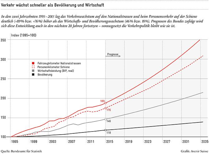 Verkehrswachstum nach Kategorien_670px