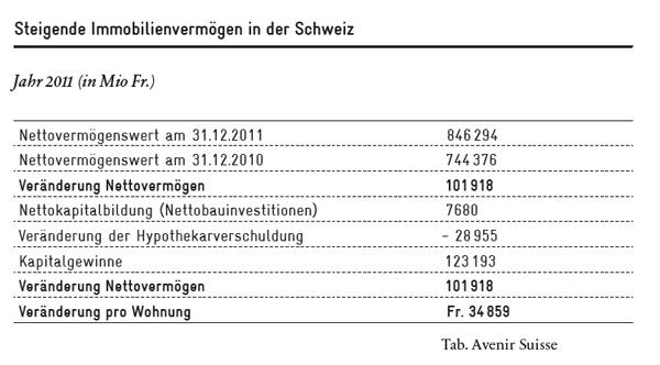 Steigende Immobilienvermögen in der Schweiz
