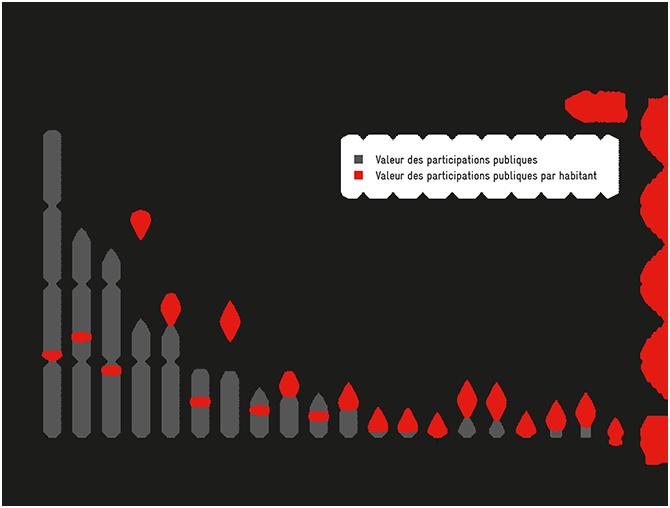 Engagement des cantons dans le secteur de l'électricité