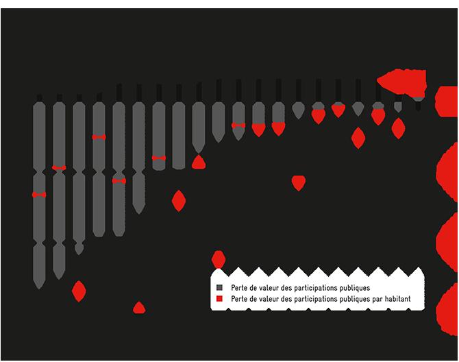 Parts de l'Etat dans les pertes de valeur