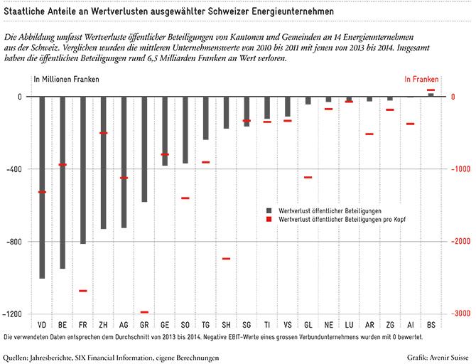 Strombranche: Staatliche Anteile an Wertverlusten öffentlicher Beteiligungen