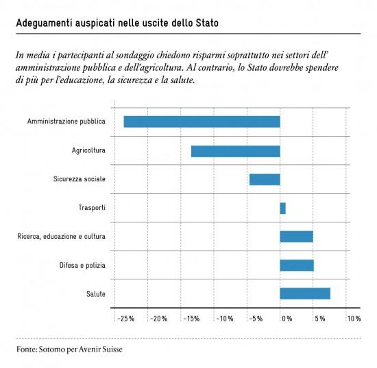 Politica finanziaria in Svizzera: le interesse della popolazione