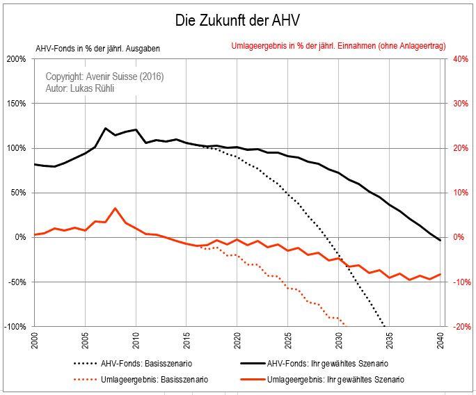 AHV-Prognose_Bild