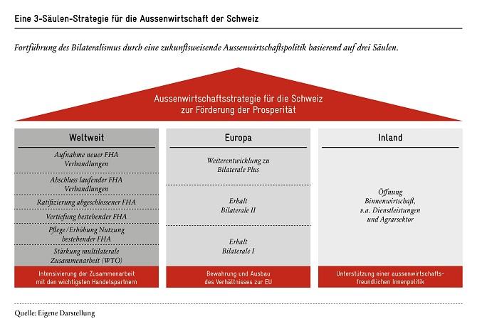 Aussenwirtschaftsstrategie-fuer-die-schweiz