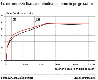 La concorrenza fiscale indebolisce di poco la progressione | Avenir Suisse