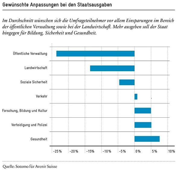 Die Präferenzen der Schweizer Bevölkerung für die Finanzpolitik