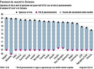 Età pensionabile Svizzera e OCSE