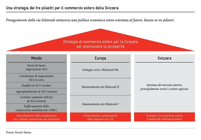 strategia-di-commercio-estero-per-la-svizzera