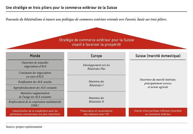 strategie-pour-le-commerce-exterieur-de-la-suisse