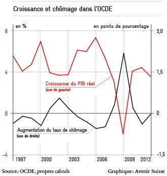 2015-11_Croissance-chômage-OCDE_