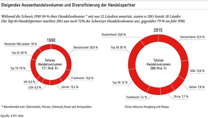 Steigendes Aussenhandelsvolumen und Diversifizierung der Handelspartner_670px