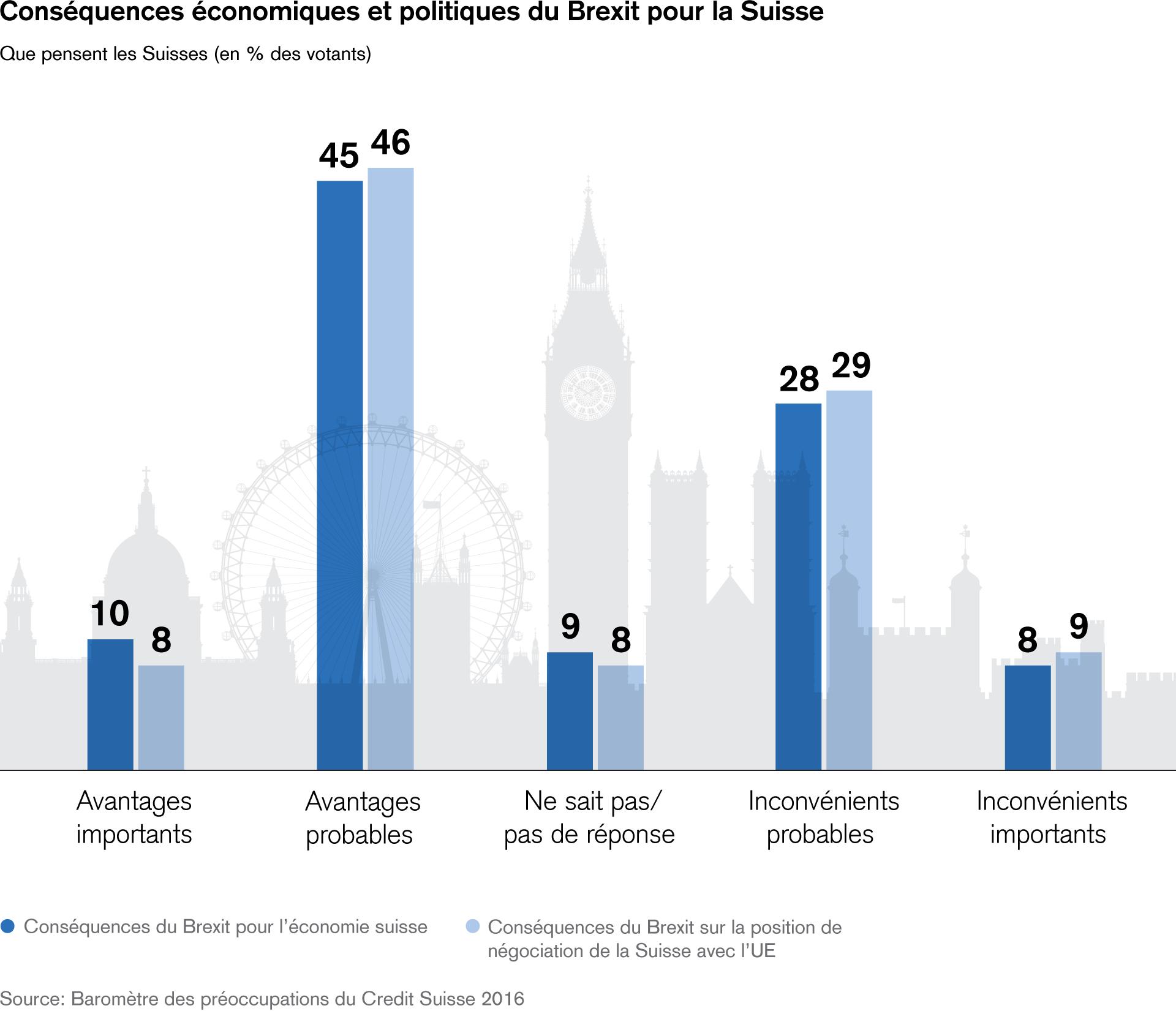 consequences-economiques-et-politiques-du-brexit-pour-la-suisse
