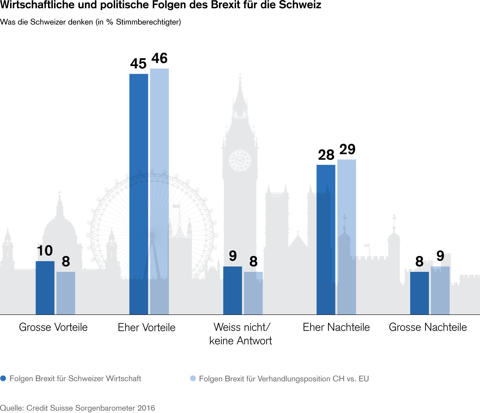 (Grafik Credit Suisse)