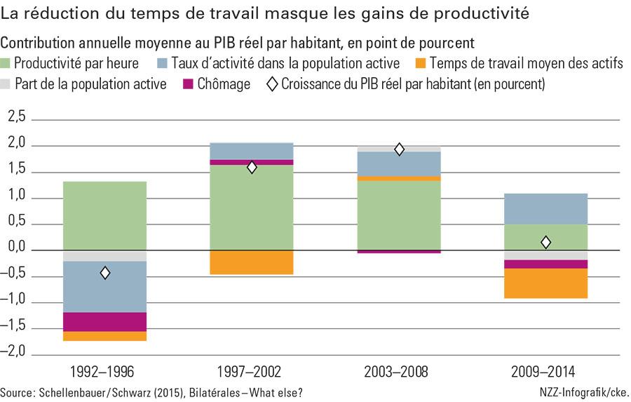 Graphique réduction du temps de travail (gd)
