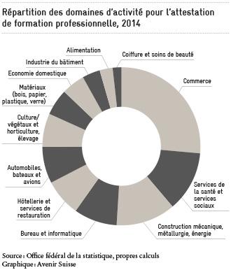 Répartition des domaines d'activité pour attestation de formation professionnelle, 2014