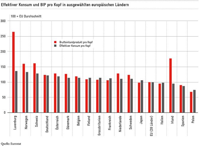 Effektiver Konsum und BIP pro Kopf in Europa.