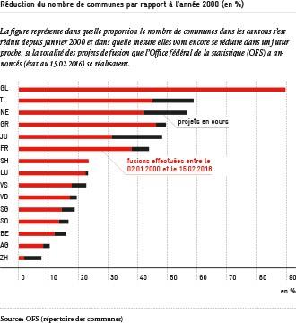 Réduction du nombres de communes par rapport à 2000