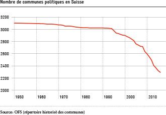 Nombre de communes politiques en Suisse