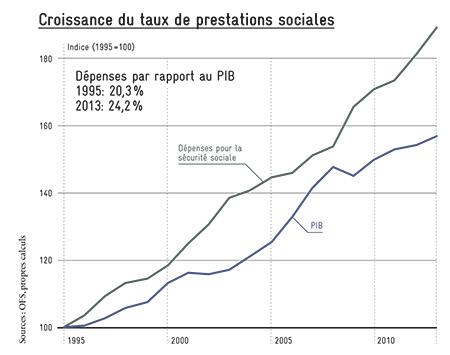 Croissance du taux de prestations sociales