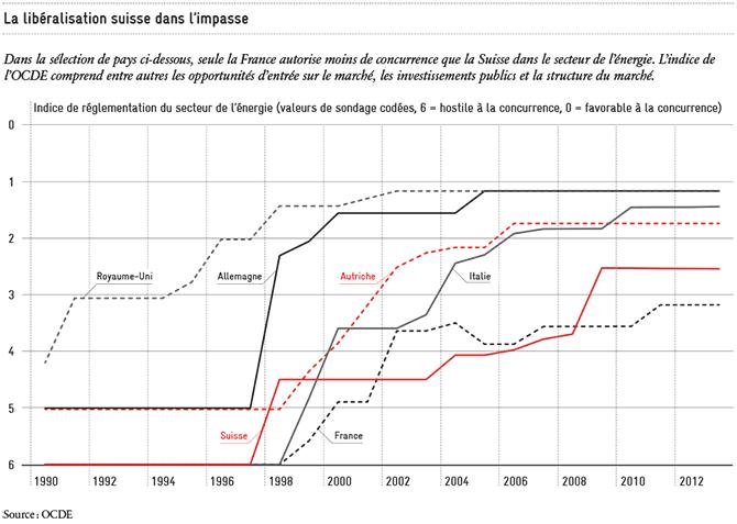 Libéralsation suisse dans l'impasse
