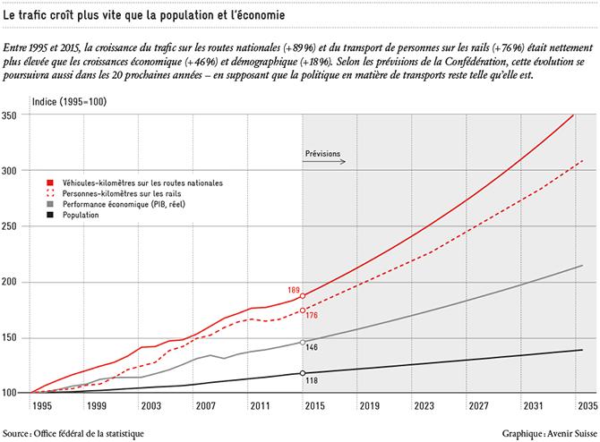 Le trafic croît plus vite que la population et l'économie