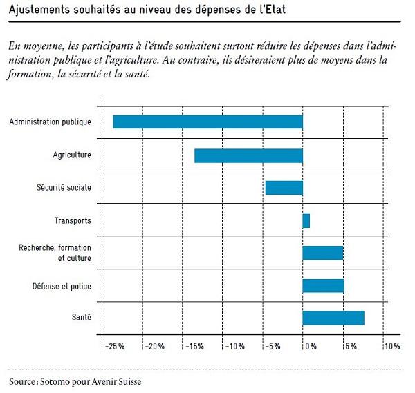 Politique budgetaire: graphique ajustements depenses