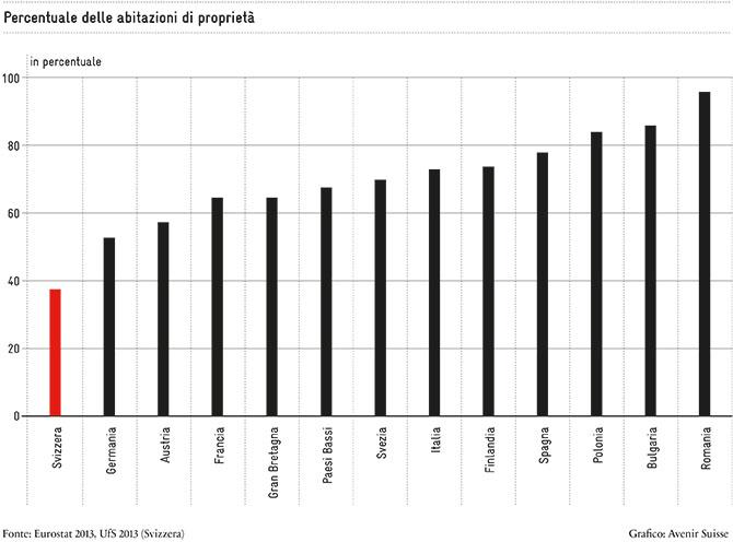 Percentuale delle abitazioni di proprietà
