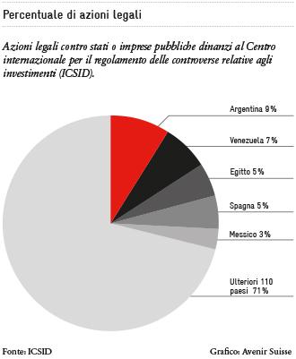 Percentuale di azioni legali dinanzi all' ICSID
