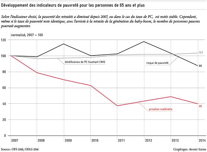Entwicklung von Armutsindikatoren_FR_670px
